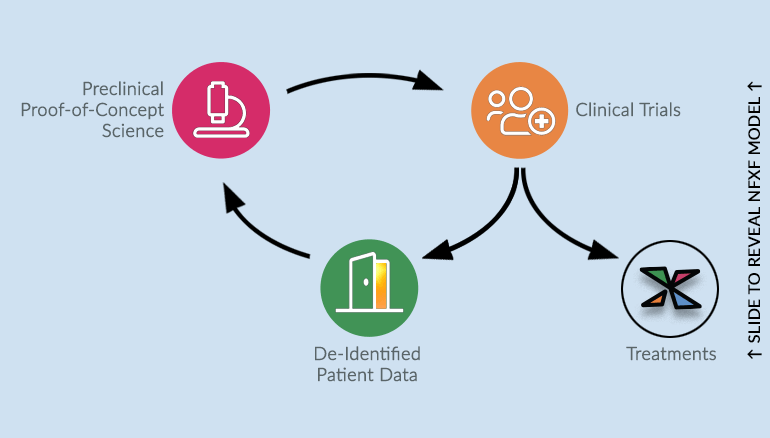NFXF MODEL: Data lives on beyond the initial clinical trial ↑